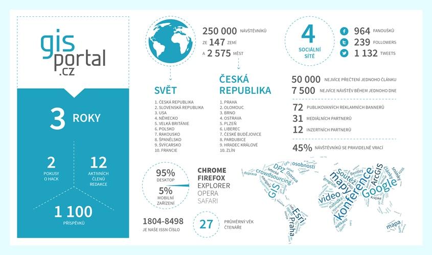 3 roky s GISportálem: infografika small
